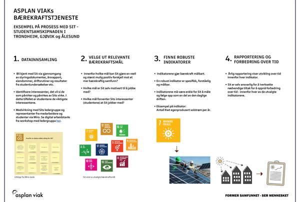 Bærekraftsrapportering innebærer å velge ut relevante bærekraftsmål som en virksomhet skal arbeide aktivt med. Bærekraftsmålene gjøres målbare ved hjelp av indikatorer som skal rapporteres på årlig. Slik sikres kontinuerlig oppfølging og forbedring. Over tid kan det bygges ut med flere mål og indikatorer. Se full illustrasjon ved å klikke på lenke under Fakta nedenfor.