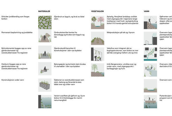 Byøkologisk verktøykasse. Illustrasjon: Asplan Viak og Mad arkitekter