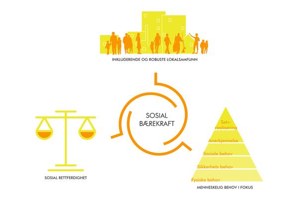 Asplan Viaks forståelse av sosial bærekraft i by- og stedsutvikling. Illustrasjon: Asplan Viak