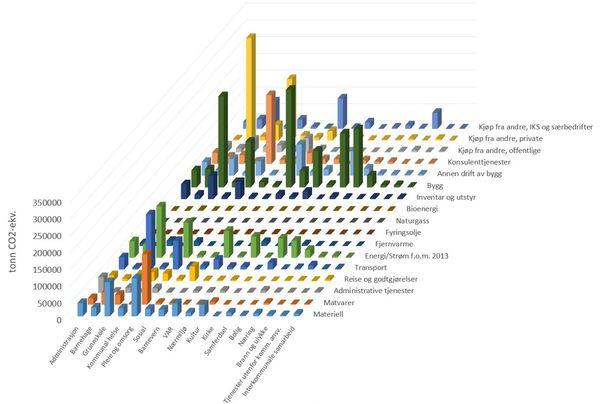De viktigste bidragene til kommunalt klimafotavtrykk i 2017. Illustrasjon: Asplan Viak