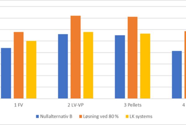 Boligblokk: Sammenligning av investeringskostnad (år 0) mellom forventet løsning ved dagens krav (nullalternativ B), ved endring av preakseptert ytelse til 80 %, samt den forenklede løsningen der romvarmeanlegget tilkobles distribusjonsnettet for varmt tappevann, som bl.a. tilbys av LK systems. FV angir fjernvarme, mens LV-VP angir et luft-vann-varmepumpe.